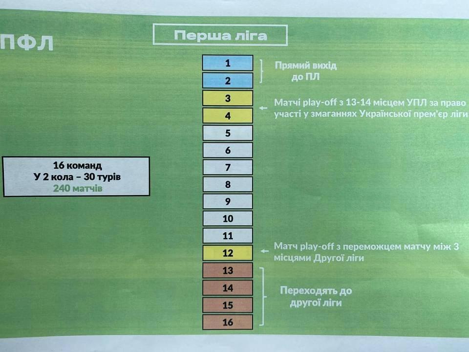 Тернопільську Ниву включили до числа учасників першої ліги наступного сезону (склад учасників, схема розіграшу)