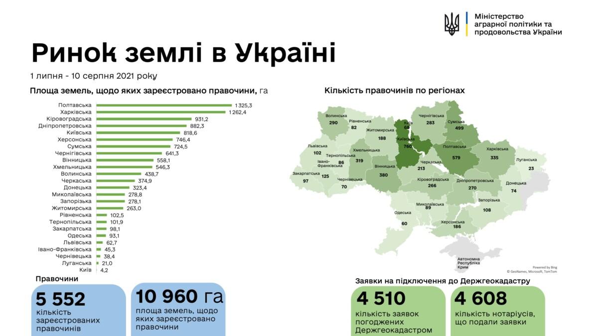 40 днів ринку землі: скільки гектарів купили на Тернопіллі? (інфографіка)