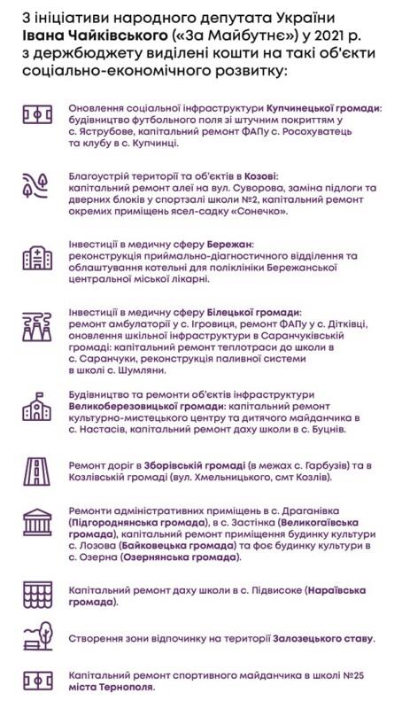 24 ініціативи Івана Чайківського: Кабмін виділив 20 мільйонів  на вирішення проблем Зборівського виборчого округу